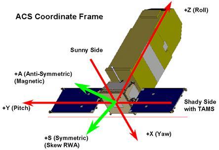 Fuse satellite