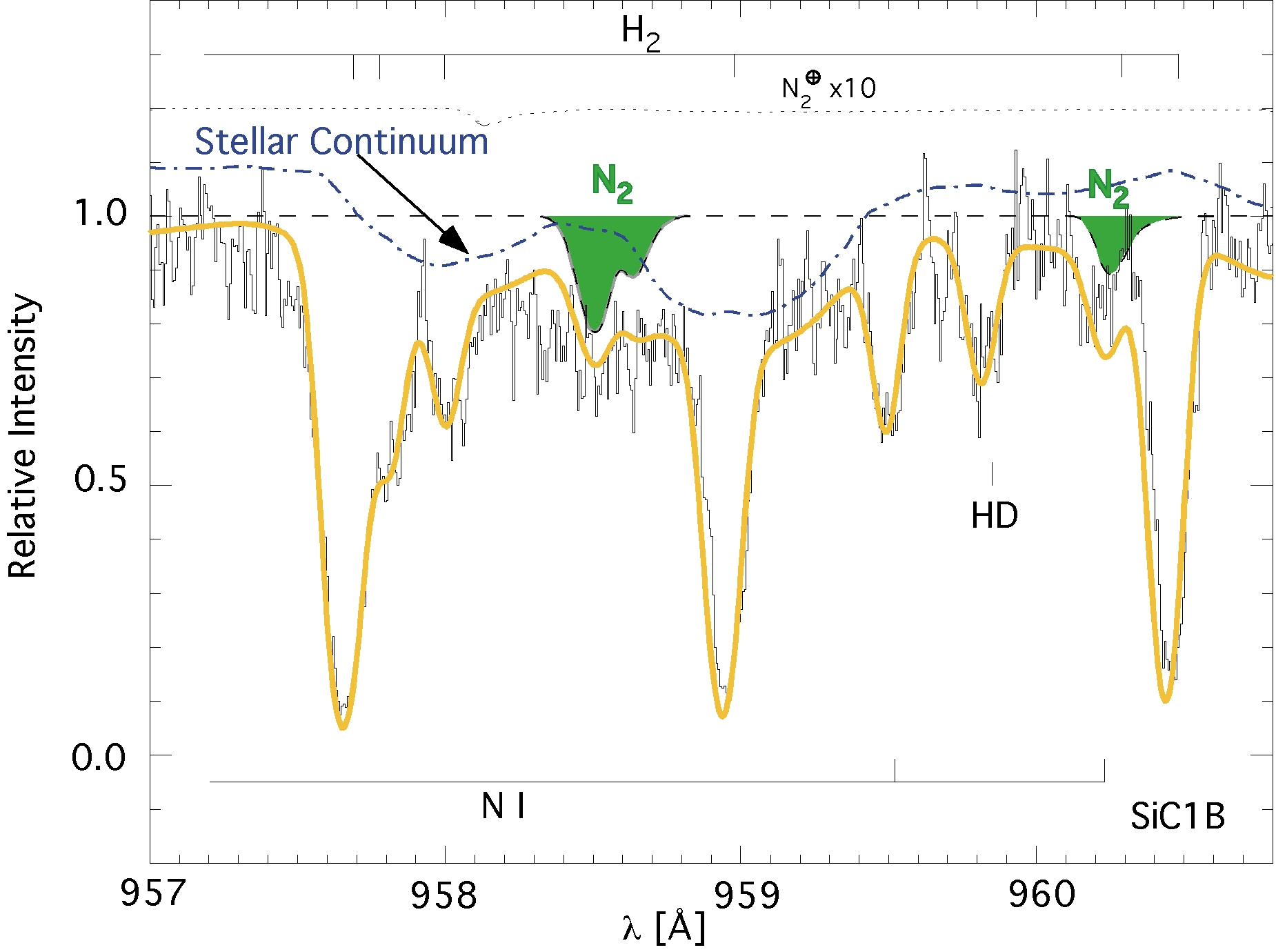 The Quasar Absorption Line Group at New Mexico State University