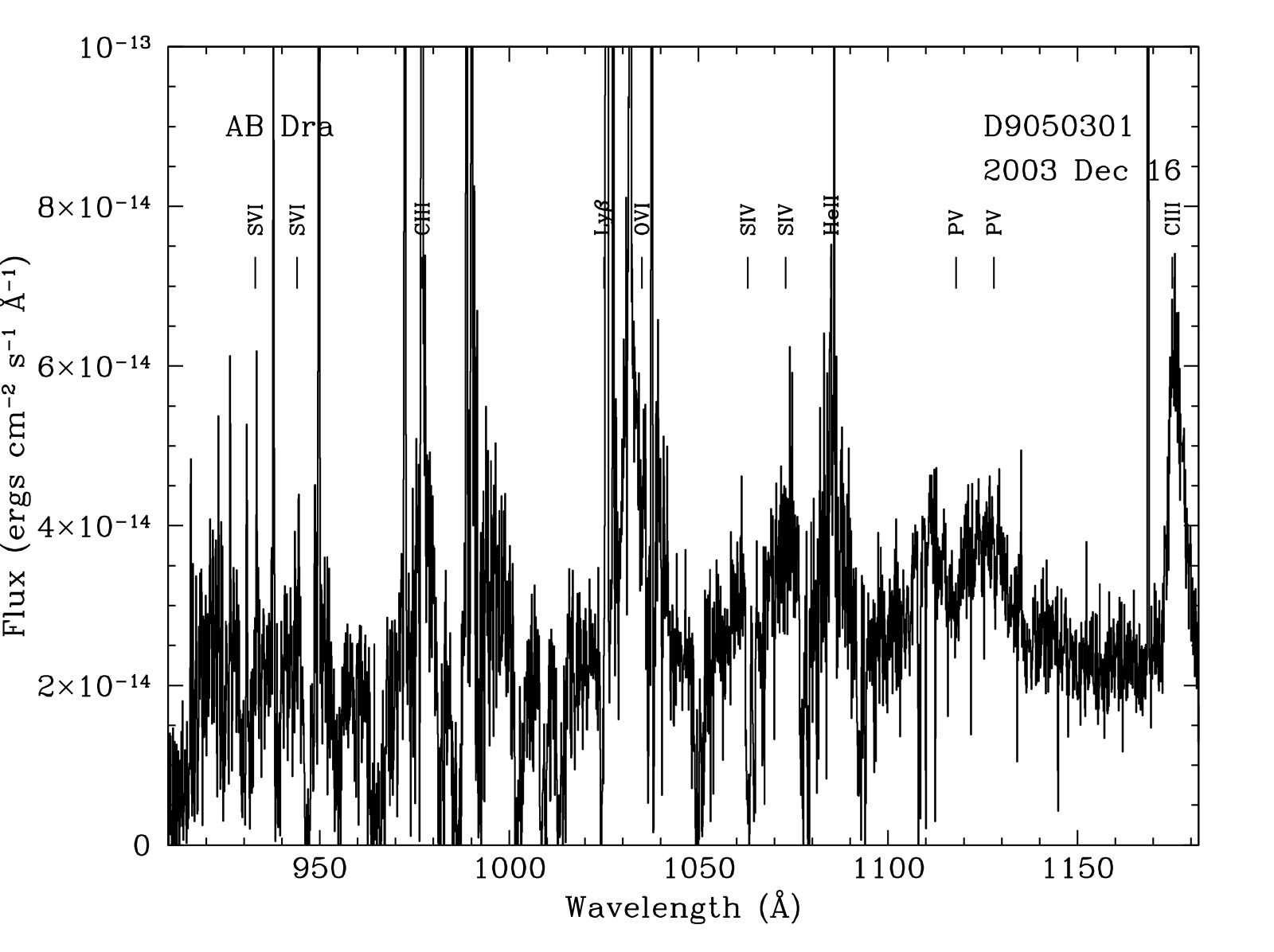 FUSE spectra of AB Dra